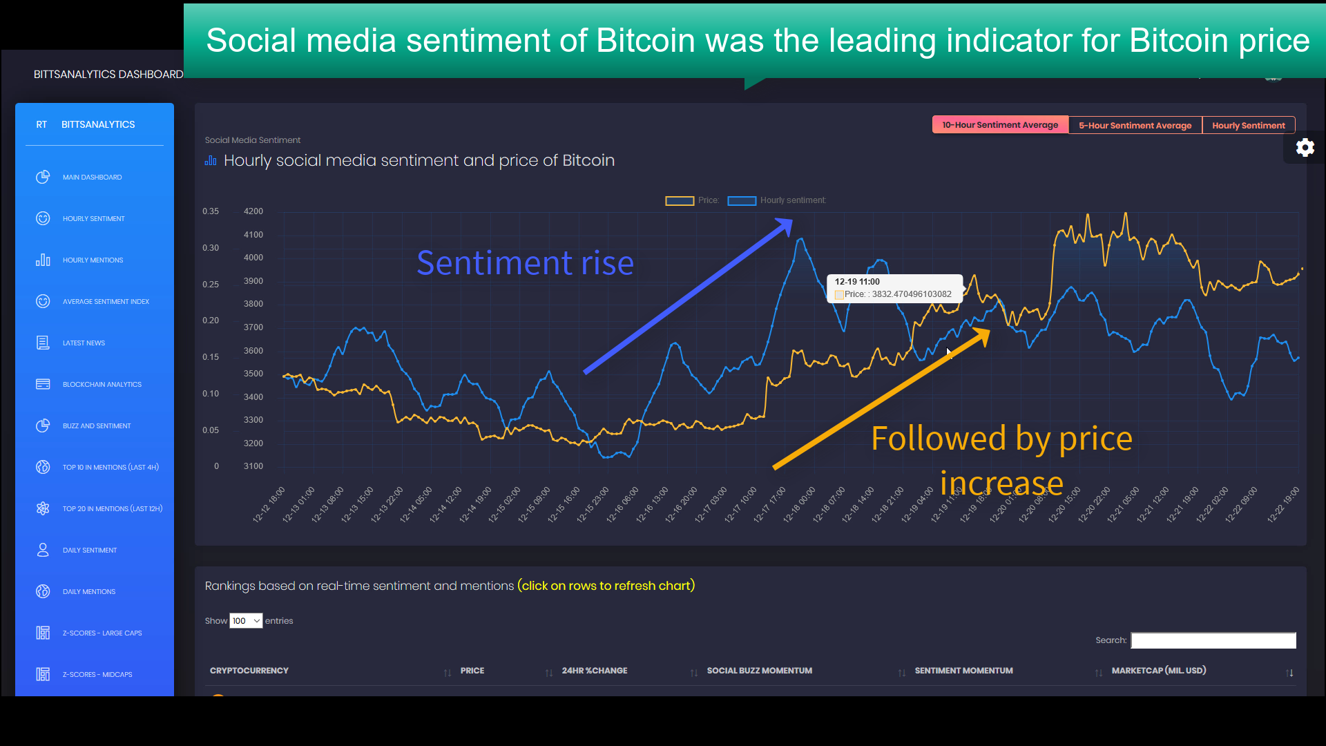 Bitcoin sentiment as leading price indicator