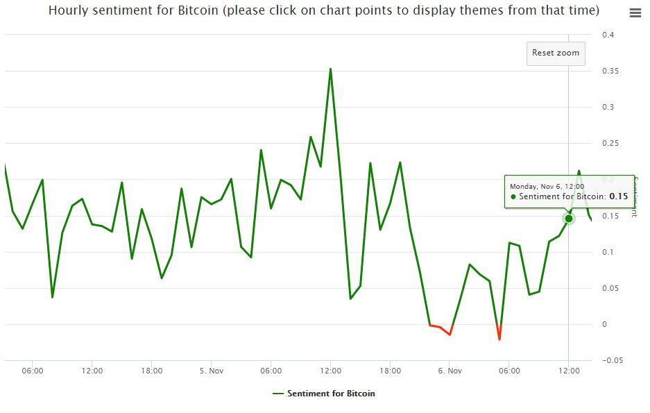 How you could have profited from the November 6-8 recovery of Bitcoin by using real-time sentiment