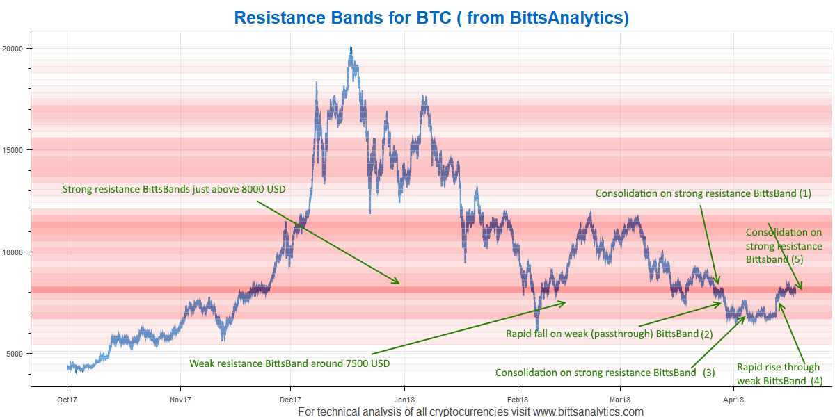 Our deep learned BittsBands have proven excellent for trading in recent Bitcoin price developments